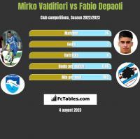 Mirko Valdifiori vs Fabio Depaoli h2h player stats