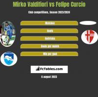 Mirko Valdifiori vs Felipe Curcio h2h player stats