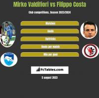 Mirko Valdifiori vs Filippo Costa h2h player stats