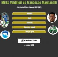 Mirko Valdifiori vs Francesco Magnanelli h2h player stats