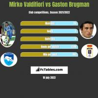 Mirko Valdifiori vs Gaston Brugman h2h player stats