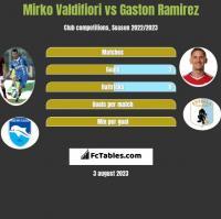 Mirko Valdifiori vs Gaston Ramirez h2h player stats