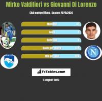 Mirko Valdifiori vs Giovanni Di Lorenzo h2h player stats