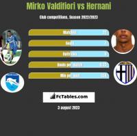 Mirko Valdifiori vs Hernani h2h player stats