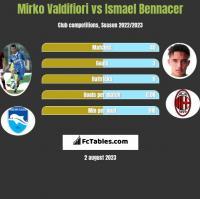 Mirko Valdifiori vs Ismael Bennacer h2h player stats