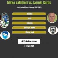 Mirko Valdifiori vs Jasmin Kurtic h2h player stats