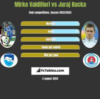 Mirko Valdifiori vs Juraj Kucka h2h player stats