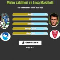 Mirko Valdifiori vs Luca Mazzitelli h2h player stats