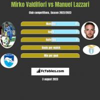 Mirko Valdifiori vs Manuel Lazzari h2h player stats