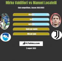 Mirko Valdifiori vs Manuel Locatelli h2h player stats