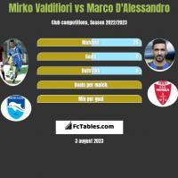 Mirko Valdifiori vs Marco D'Alessandro h2h player stats