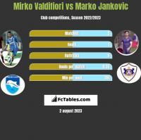 Mirko Valdifiori vs Marko Jankovic h2h player stats