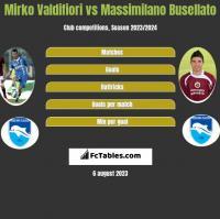 Mirko Valdifiori vs Massimilano Busellato h2h player stats
