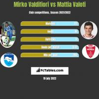 Mirko Valdifiori vs Mattia Valoti h2h player stats