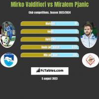 Mirko Valdifiori vs Miralem Pjanic h2h player stats