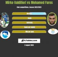 Mirko Valdifiori vs Mohamed Fares h2h player stats