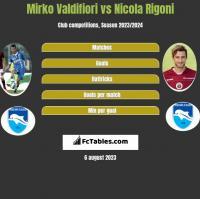 Mirko Valdifiori vs Nicola Rigoni h2h player stats