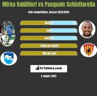 Mirko Valdifiori vs Pasquale Schiattarella h2h player stats