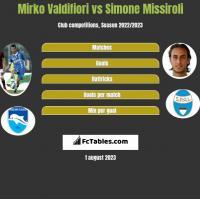 Mirko Valdifiori vs Simone Missiroli h2h player stats
