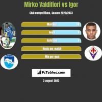 Mirko Valdifiori vs Igor h2h player stats