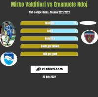 Mirko Valdifiori vs Emanuele Ndoj h2h player stats