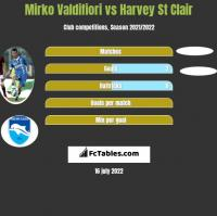 Mirko Valdifiori vs Harvey St Clair h2h player stats