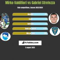 Mirko Valdifiori vs Gabriel Strefezza h2h player stats