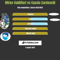 Mirko Valdifiori vs Cassio Cardoselli h2h player stats