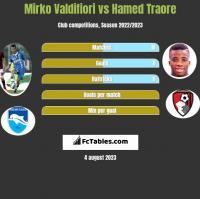 Mirko Valdifiori vs Hamed Traore h2h player stats