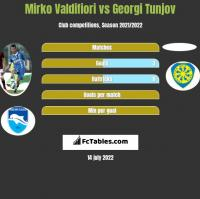 Mirko Valdifiori vs Georgi Tunjov h2h player stats