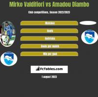 Mirko Valdifiori vs Amadou Diambo h2h player stats
