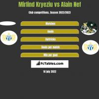 Mirlind Kryeziu vs Alain Nef h2h player stats