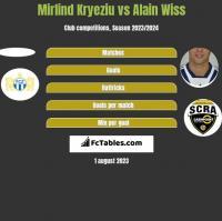 Mirlind Kryeziu vs Alain Wiss h2h player stats