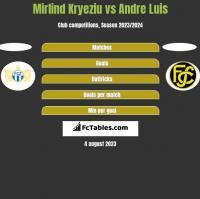 Mirlind Kryeziu vs Andre Luis h2h player stats