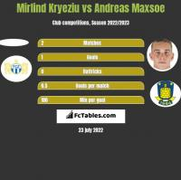 Mirlind Kryeziu vs Andreas Maxsoe h2h player stats