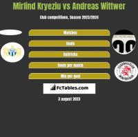 Mirlind Kryeziu vs Andreas Wittwer h2h player stats