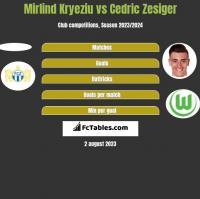 Mirlind Kryeziu vs Cedric Zesiger h2h player stats