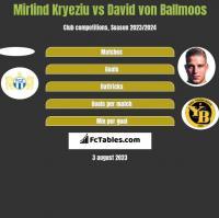 Mirlind Kryeziu vs David von Ballmoos h2h player stats