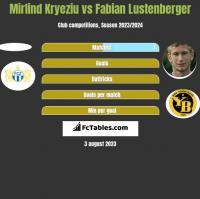 Mirlind Kryeziu vs Fabian Lustenberger h2h player stats