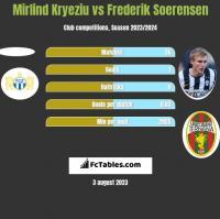 Mirlind Kryeziu vs Frederik Soerensen h2h player stats