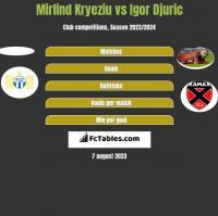 Mirlind Kryeziu vs Igor Djuric h2h player stats