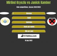 Mirlind Kryeziu vs Janick Kamber h2h player stats