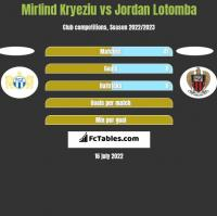 Mirlind Kryeziu vs Jordan Lotomba h2h player stats
