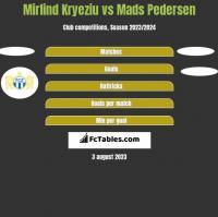 Mirlind Kryeziu vs Mads Pedersen h2h player stats