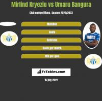 Mirlind Kryeziu vs Umaru Bangura h2h player stats