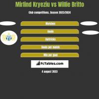 Mirlind Kryeziu vs Willie Britto h2h player stats