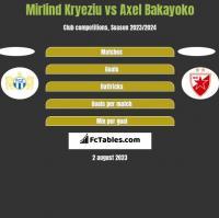 Mirlind Kryeziu vs Axel Bakayoko h2h player stats
