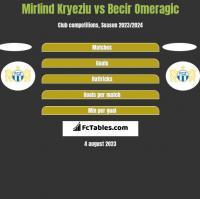 Mirlind Kryeziu vs Becir Omeragic h2h player stats
