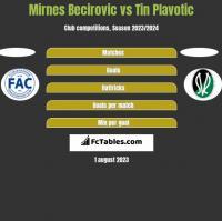 Mirnes Becirovic vs Tin Plavotic h2h player stats