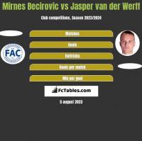 Mirnes Becirovic vs Jasper van der Werff h2h player stats